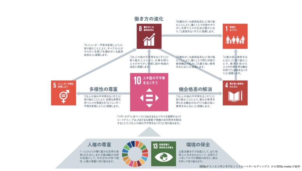 SDGsドミノとリボンモデル│リクルートホールディングス