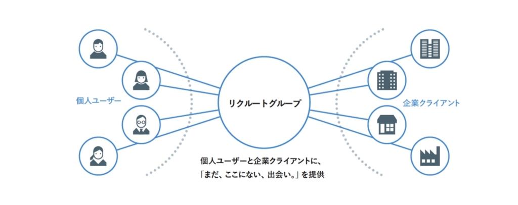 リクルートホールディングス_リボンモデル