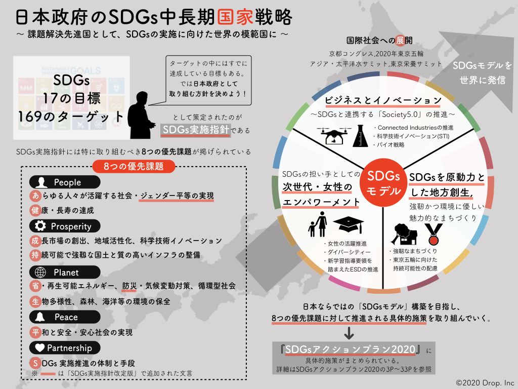 SDGsアクションプラン-政府の中長期戦略
