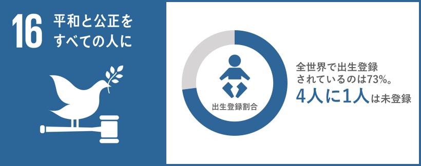 SDG16 graph