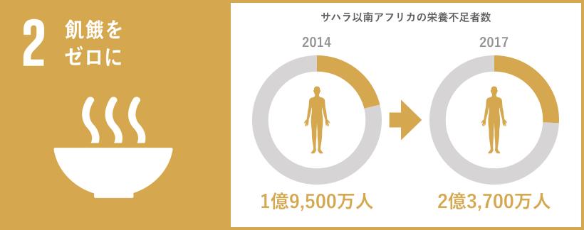 SDG2 graph