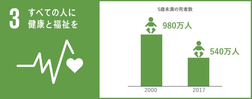 SDG3 graph
