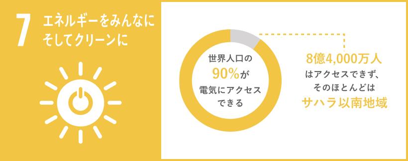 SDG7 graph