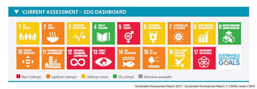 SDGs-report