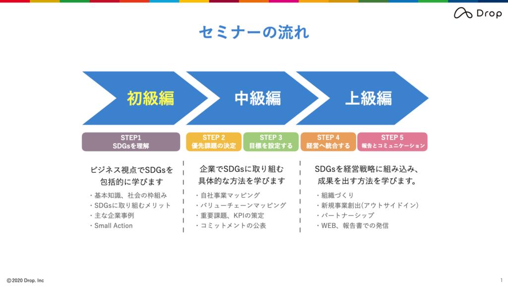 SDGsビジネス実践セミナー画像A