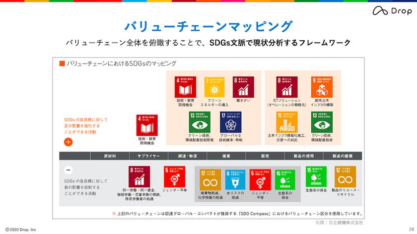 SDGsビジネス実践セミナー(ウェビナー)中級編-スライド1