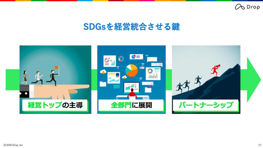 SDGsビジネス実践セミナー(ウェビナー)上級編-スライド2