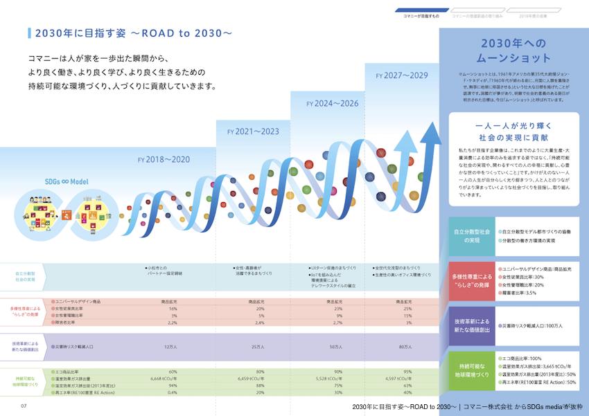 2030年に目指す姿〜ROAD to 2030〜
