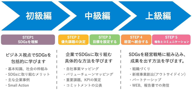 SDGsビジネス実践セミナー