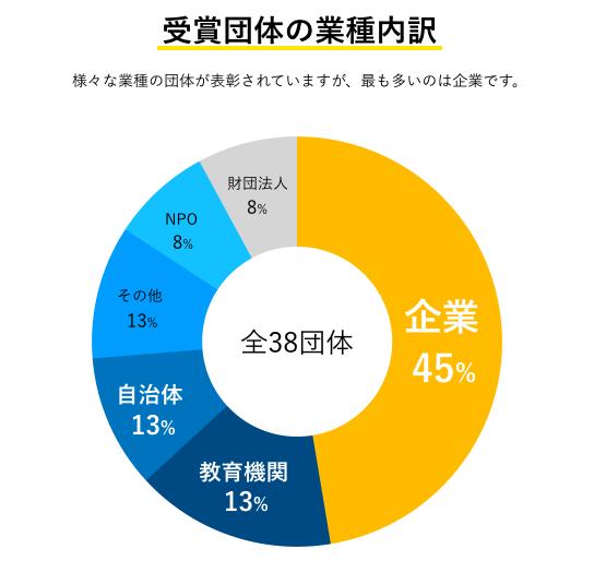 受賞団体の業種内訳グラフ
