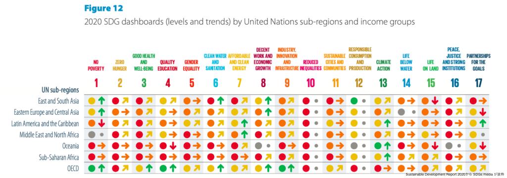 SDGs17の目標の地域別達成度