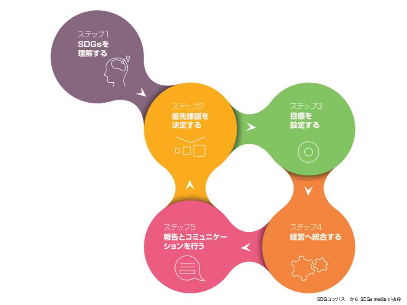 SDGsコンパス5つのステップ