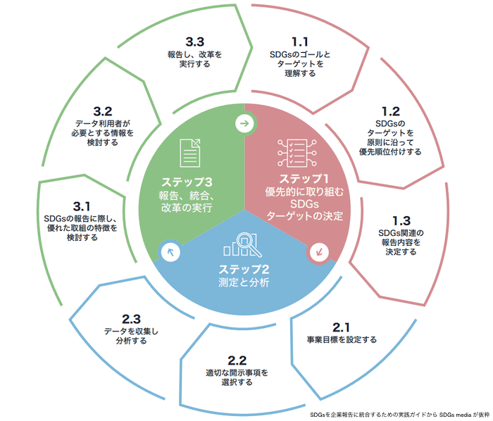 SDGsを企業報告に統合するための実践ガイド-ステップ