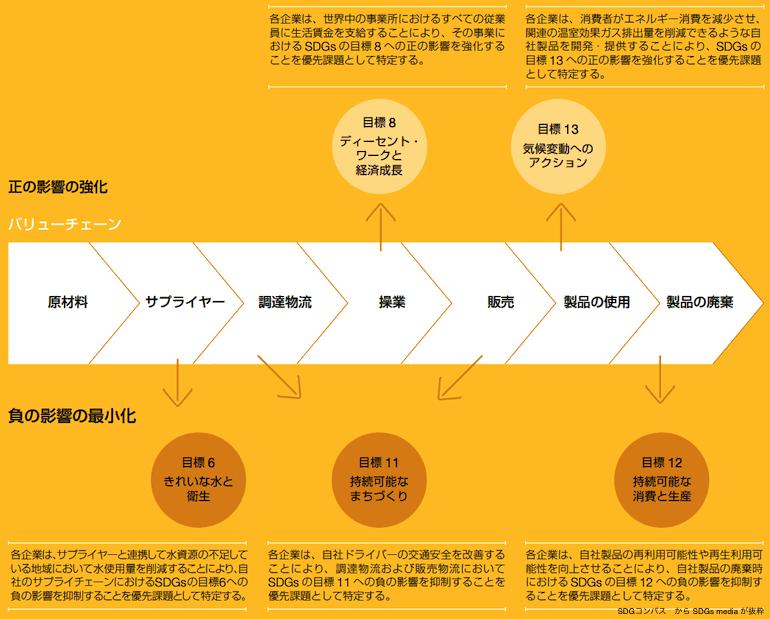 SDGコンパス-ステップ2