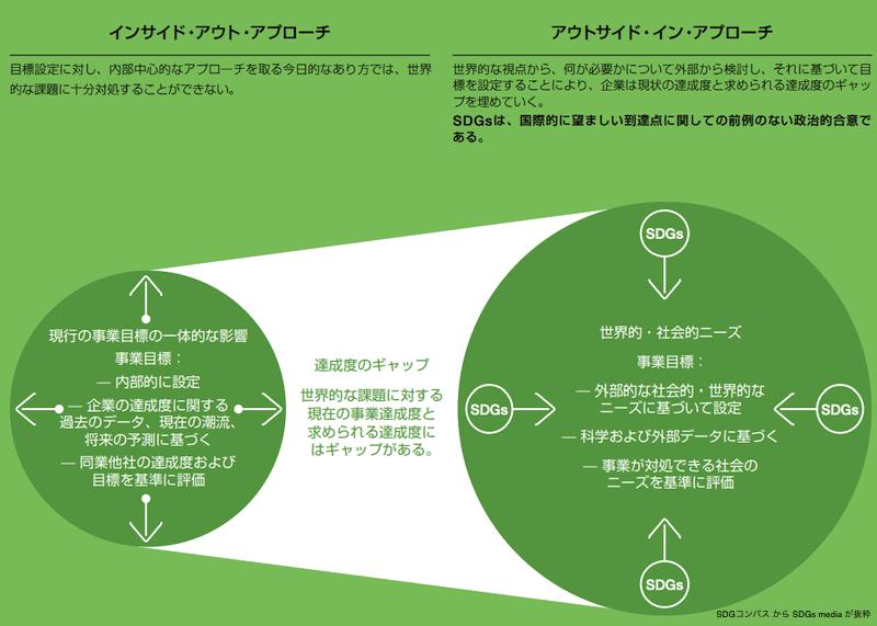 SDGコンパス-ステップ3