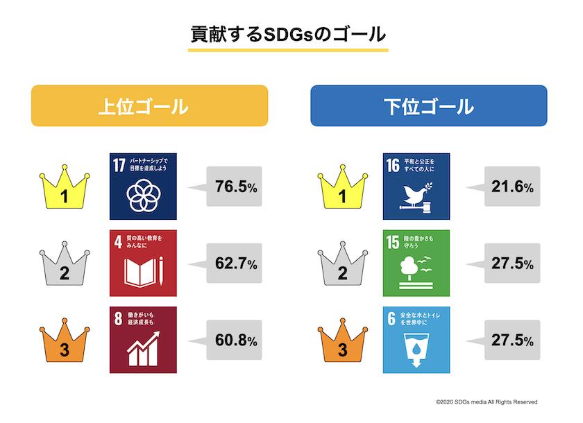 ジャパンSDGsアワード_貢献するゴール