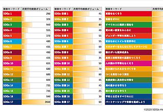 2019年日本のSDGs達成度は?検索結果でSDGsの状況を考察のイメージ