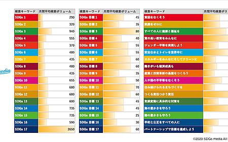 2019年日本のSDGs達成度は?検索結果でSDGsの状況を考察の画像