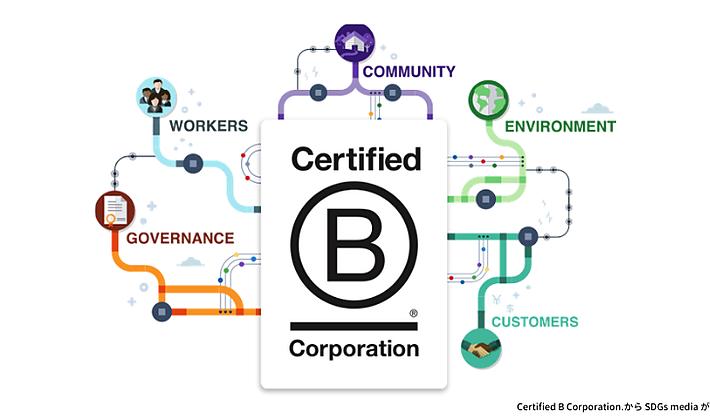 B corp認証とは?取得方法・メリット・SDGsとの関係を解説の画像